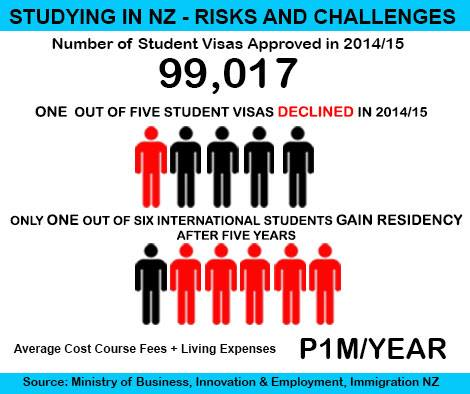 studying in nz